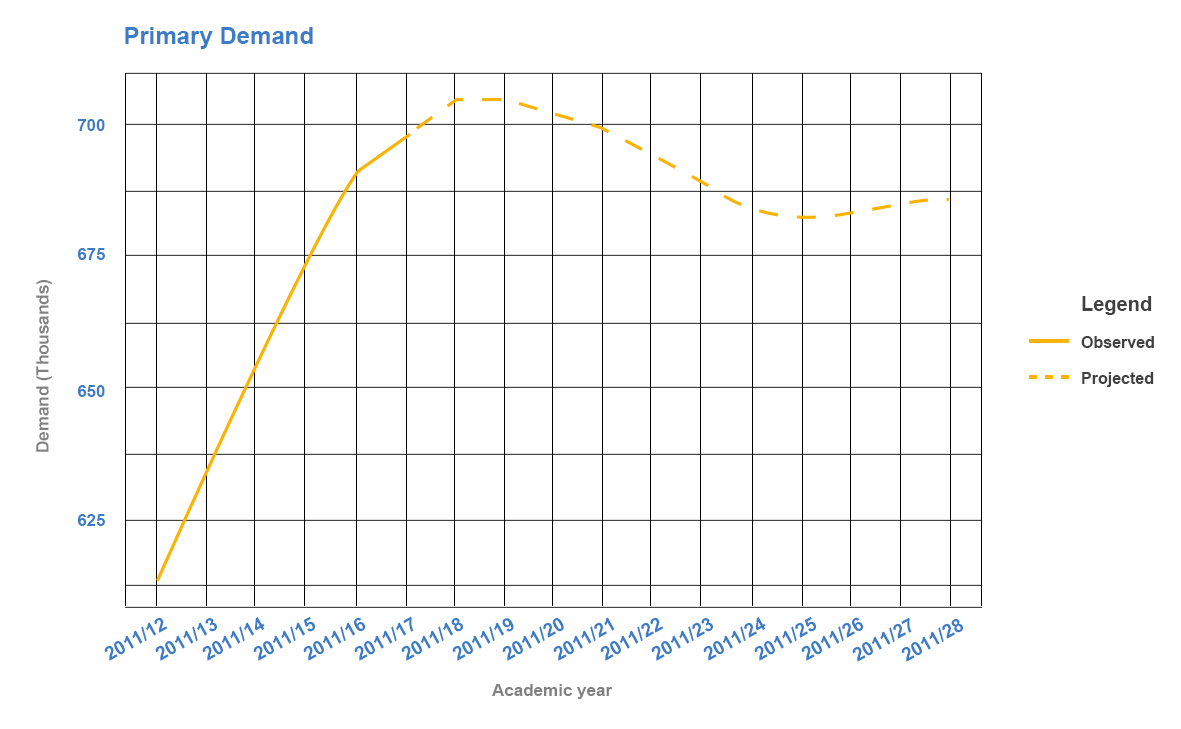 projected-demand-for-school-places-london